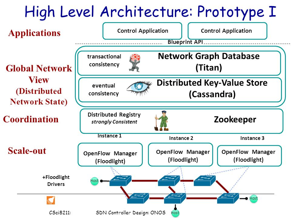 Csci8211 sdn controller design onos 1 nos case study onos open 9 host network graph database malvernweather Gallery