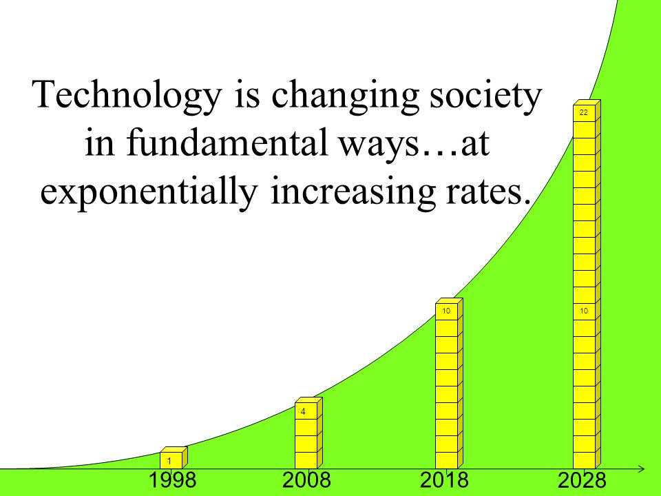 Technology is changing society in fundamental ways … at exponentially increasing rates.