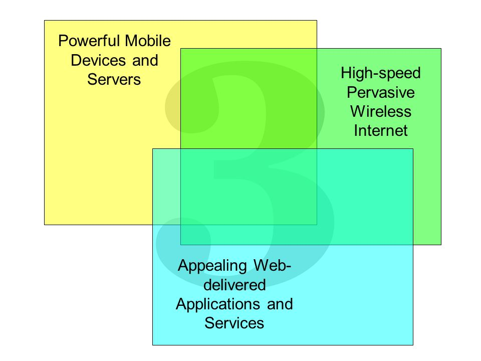 Powerful Mobile Devices and Servers High-speed Pervasive Wireless Internet Appealing Web- delivered Applications and Services