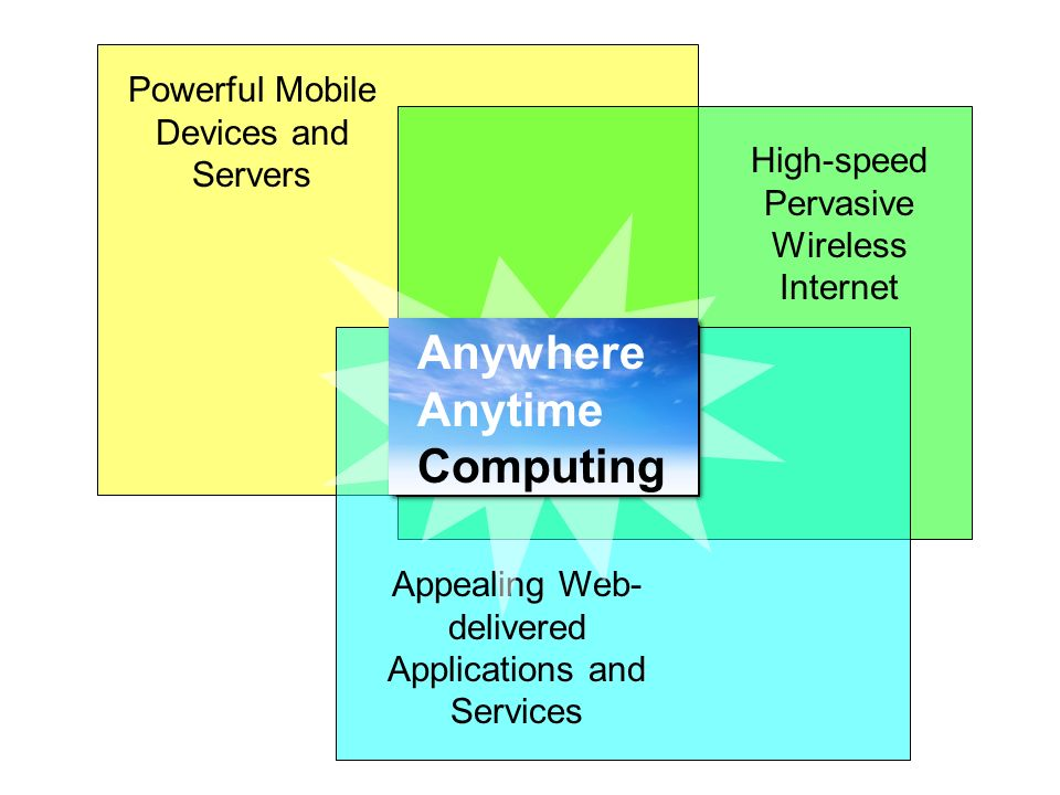 Powerful Mobile Devices and Servers High-speed Pervasive Wireless Internet Appealing Web- delivered Applications and Services Anywhere Anytime Computing