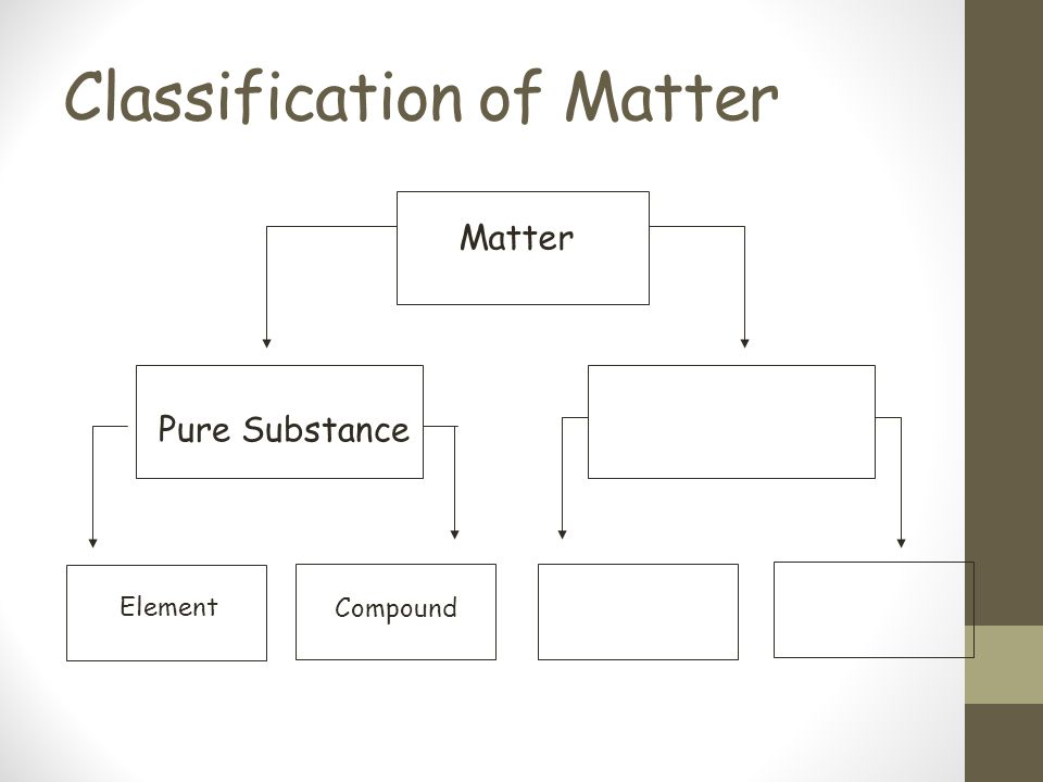 Classification of Matter Matter Pure Substance Element Compound