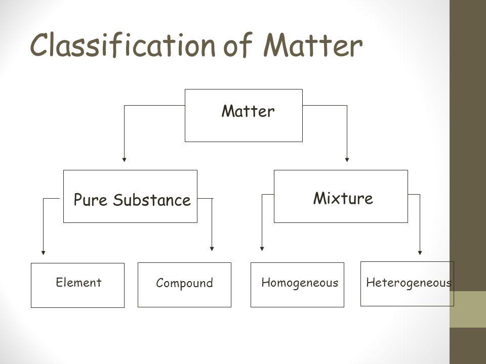 Classification of Matter Matter Pure Substance Mixture Element Compound HomogeneousHeterogeneous