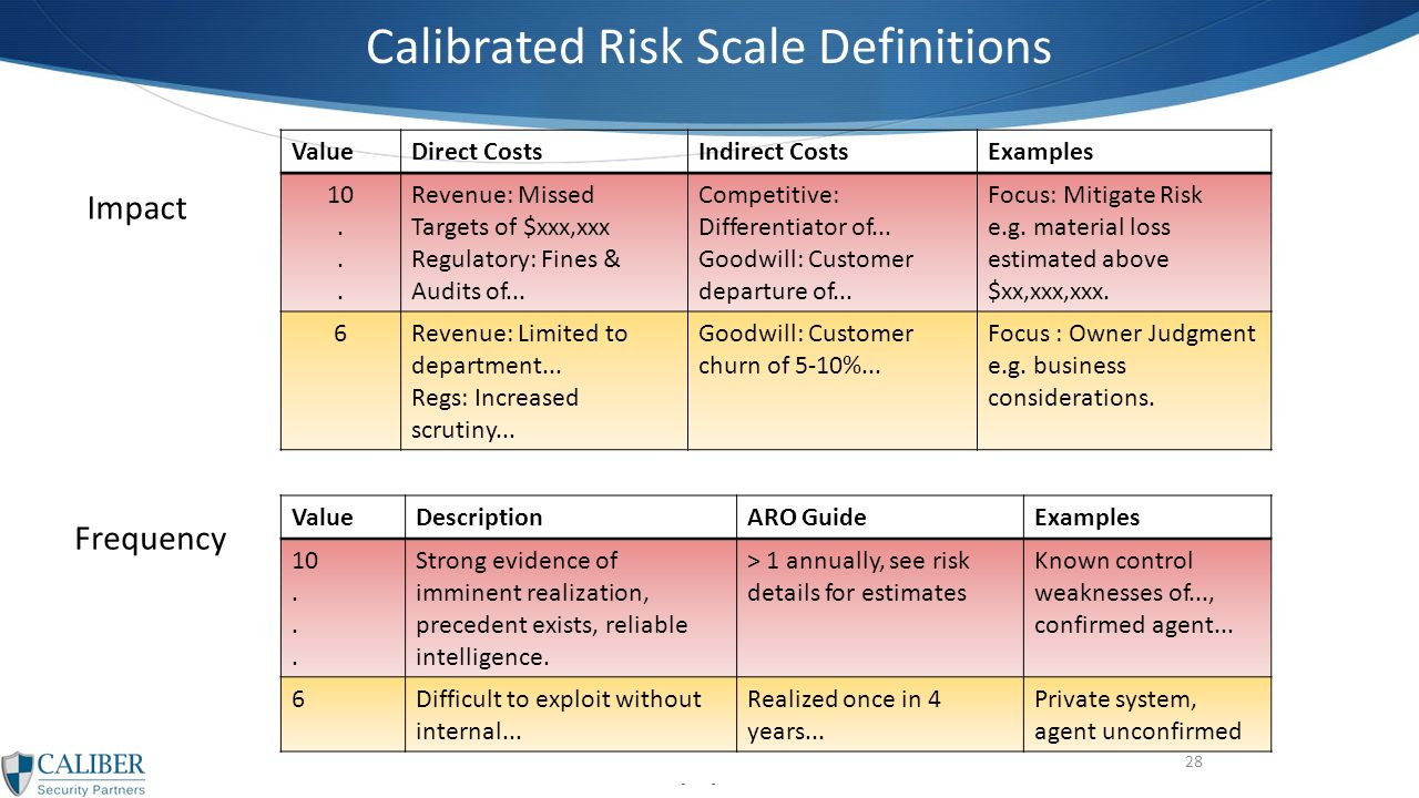 scenarios 3 risk scale Is an analysis of an asset's value under three scenarios approach of assessing risk across the spectrum scenario analysis 3 multiple scenario analysis.