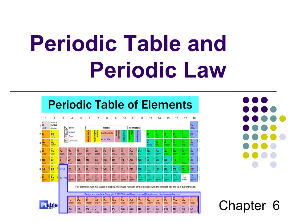 Worksheets Chapter 6 Periodic Trends Practice periodic table and law chapter 6 big idea 6