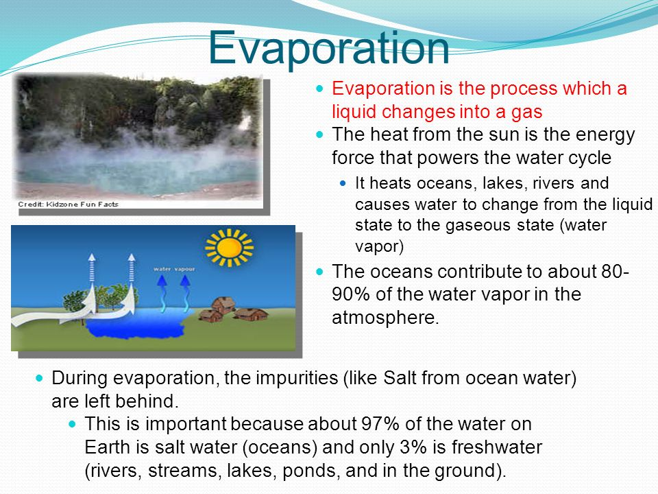 The Water Cycle 3 States Solid Liquid Gas Of