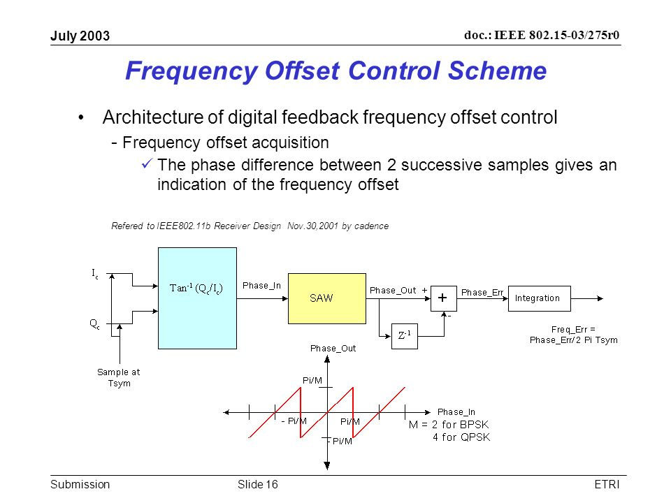 Submission doc.: IEEE /275r0 July 2003 ETRISlide 16 Frequency Offset Control Scheme Architecture of digital feedback frequency offset control - Frequency offset acquisition The phase difference between 2 successive samples gives an indication of the frequency offset Refered to IEEE802.11b Receiver Design Nov.30,2001 by cadence