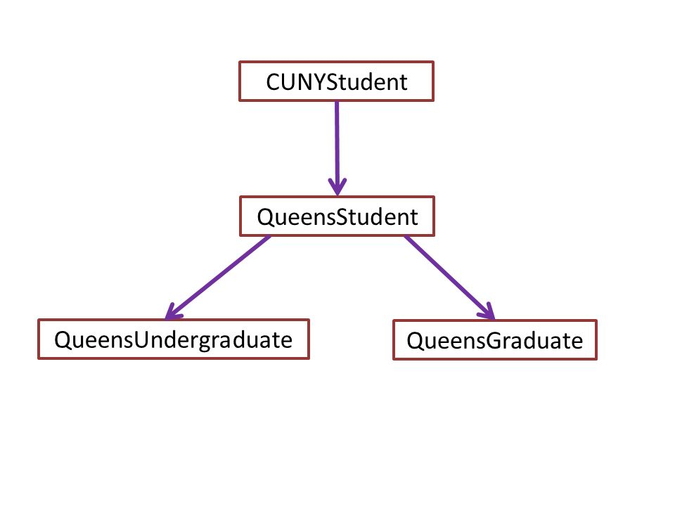 Inheritance, Polymorphism and Abstract Classes. Student Management ...
