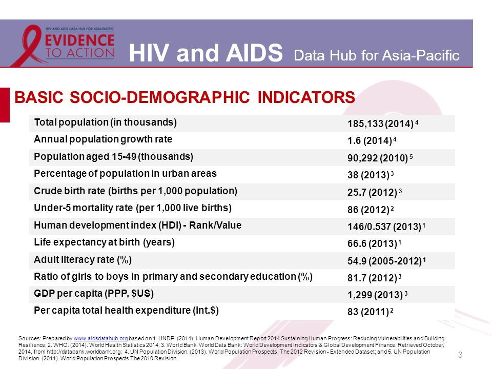 HIV and AIDS Data Hub for Asia-Pacific 3 BASIC SOCIO-DEMOGRAPHIC INDICATORS Total population (in thousands) 185,133 (2014) 4 Annual population growth rate 1.6 (2014) 4 Population aged 15-49 (thousands) 90,292 (2010) 5 Percentage of population in urban areas 38 (2013) 3 Crude birth rate (births per 1,000 population) 25.7 (2012) 3 Under-5 mortality rate (per 1,000 live births) 86 (2012) 2 Human development index (HDI) - Rank/Value 146/0.537 (2013) 1 Life expectancy at birth (years) 66.6 (2013) 1 Adult literacy rate (%) 54.9 (2005-2012) 1 Ratio of girls to boys in primary and secondary education (%) 81.7 (2012) 3 GDP per capita (PPP, $US) 1,299 (2013) 3 Per capita total health expenditure (Int.$) 83 (2011) 2 Sources: Prepared by www.aidsdatahub.org based on 1.