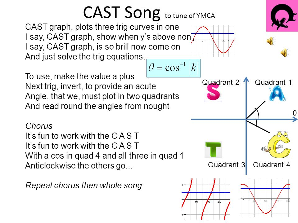 CAST Diagram – The basics. Rules 1.Always measure from the x-axis ...