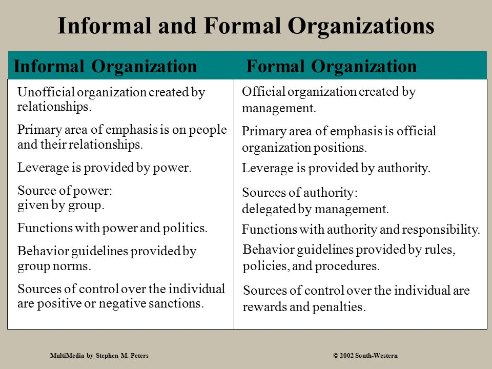 MultiMedia by Stephen M. Peters© 2002 South-Western Informal and Formal Organizations Unofficial organization created by relationships. Primary area o