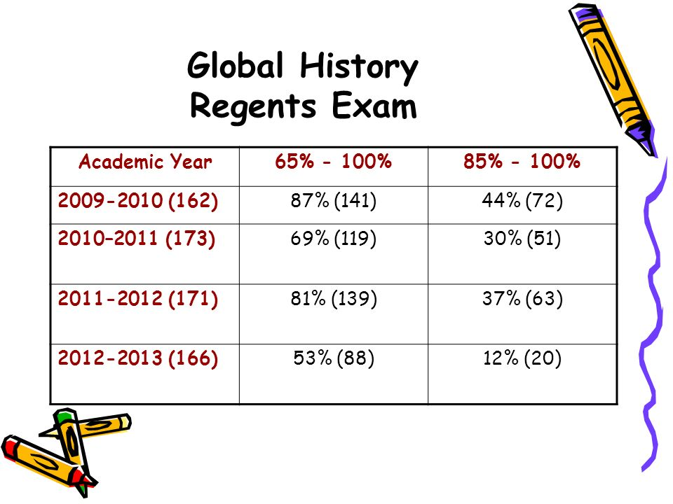 August 2008 Global Regents Essay Elsewheresupermarket