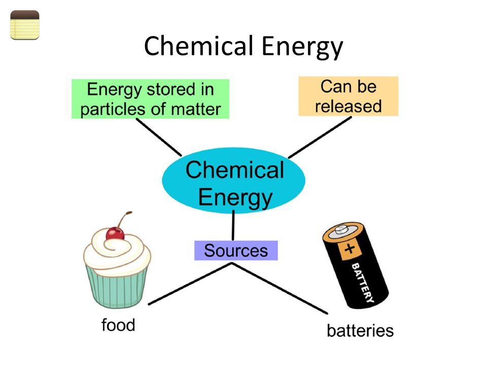 Types Of Energy 6 51Identify The Sources And Properties Heat