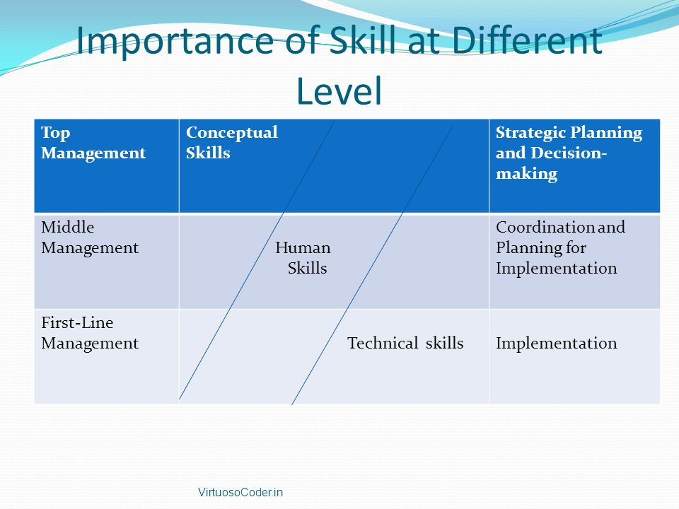 Importance of Skill at Different Level Top Management Conceptual Skills Strategic Planning and Decision- making Middle Management Human Skills Coordin