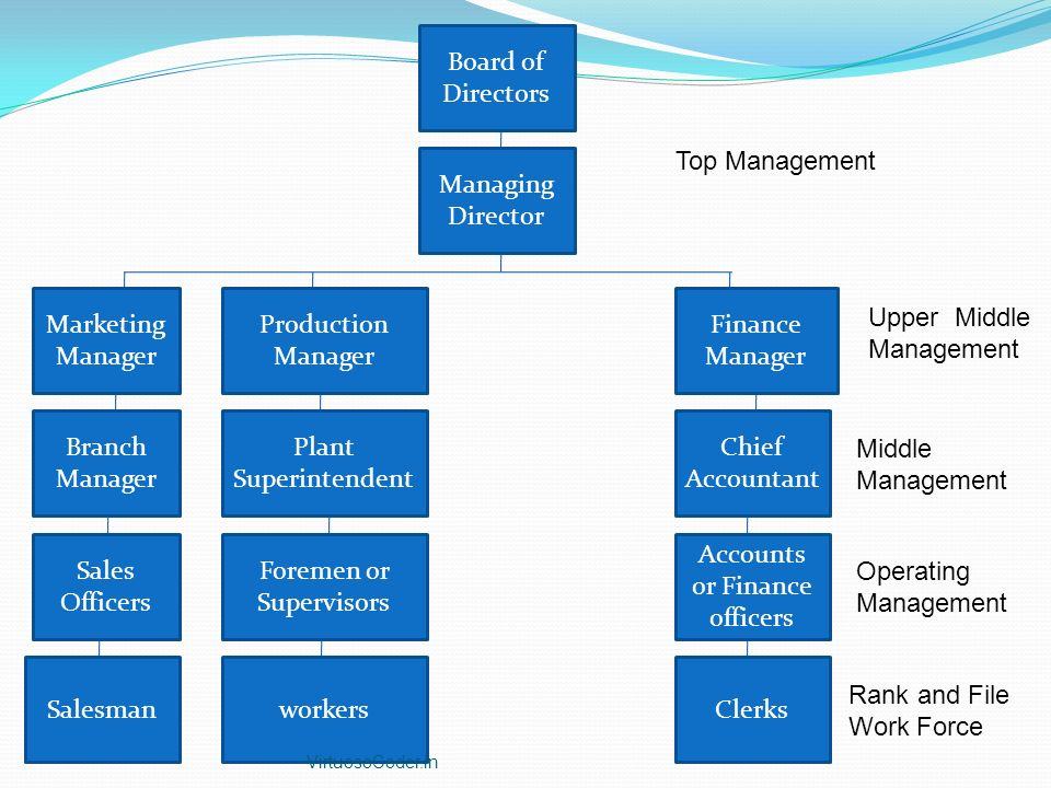 Board of Directors Managing Director Branch Manager Finance Manager Production Manager Marketing Manager Clerks Accounts or Finance officers Foremen or Supervisors Sales Officers Chief Accountant Plant Superintendent Salesmanworkers Top Management Upper Middle Management Middle Management Operating Management Rank and File Work Force VirtuosoCoder.in