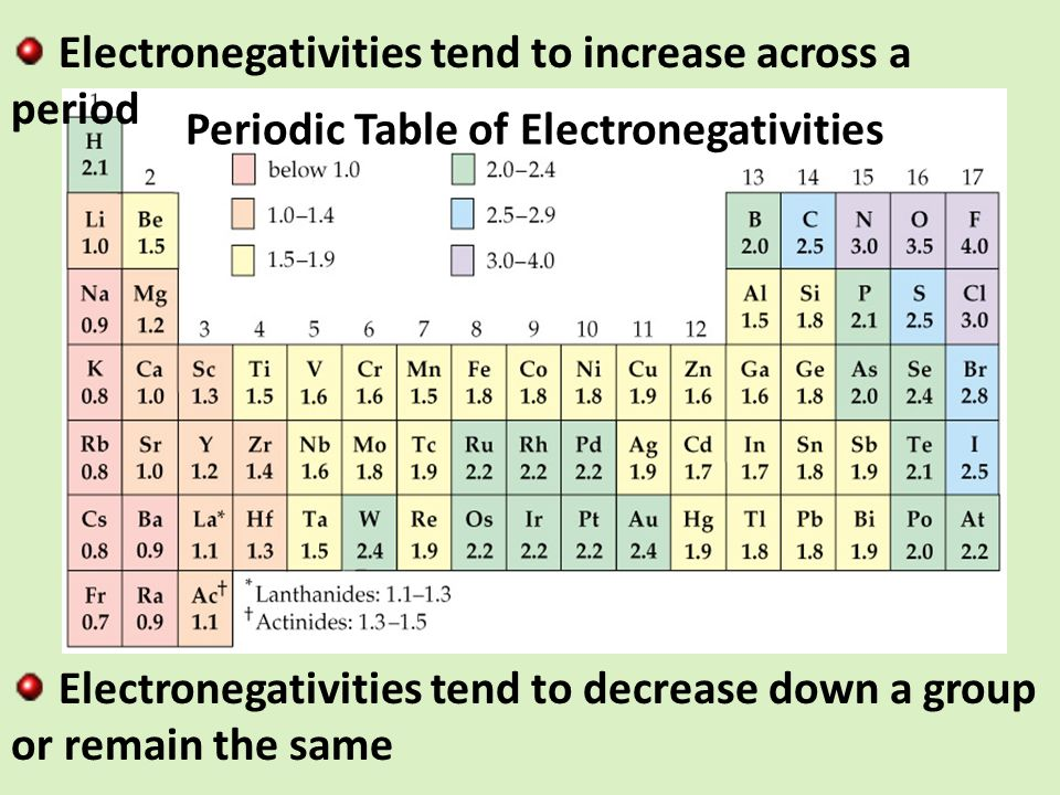 Periodic Table  Periodic Table With Electronegativity Chart