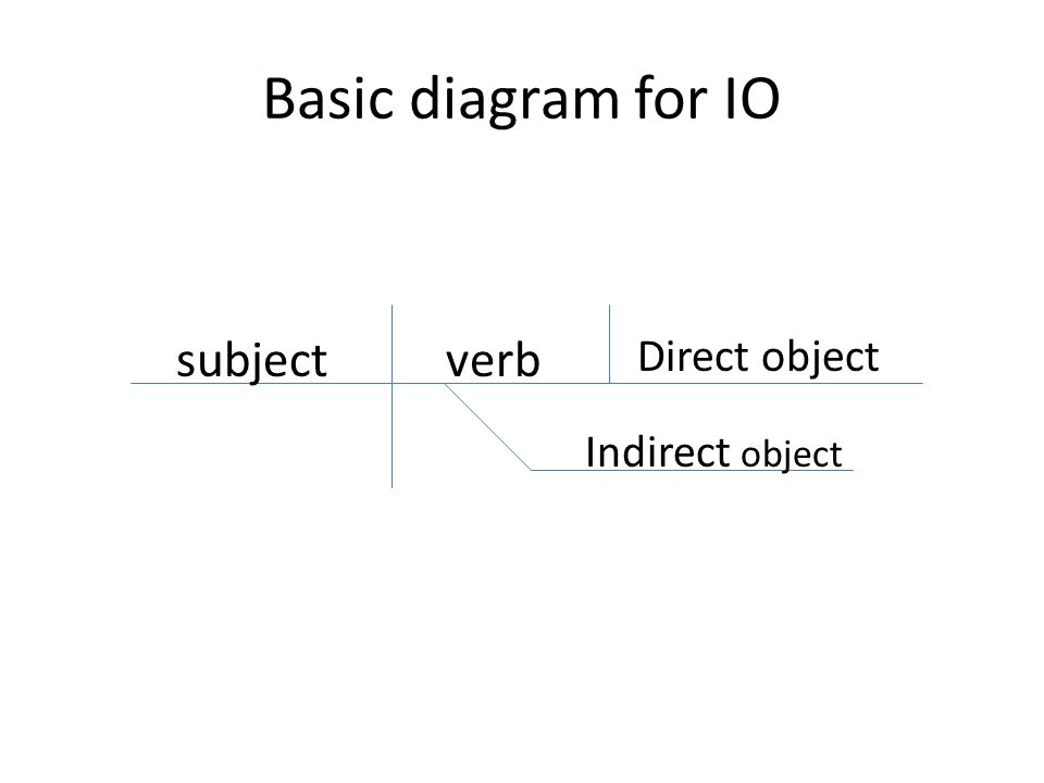 Labeling and Diagramming Direct object Indirect object ppt download – Direct Object and Indirect Object Worksheet