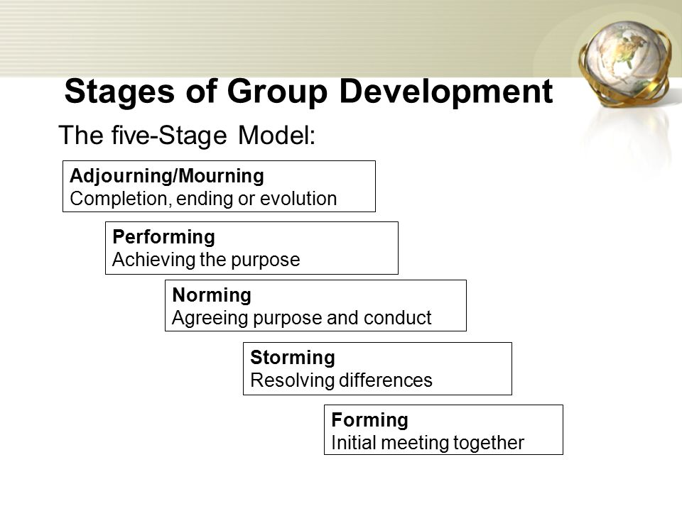 Stages of Group Development The five-Stage Model: Adjourning/Mourning Completion, ending or evolution Performing Achieving the purpose Norming Agreeing purpose and conduct Storming Resolving differences Forming Initial meeting together