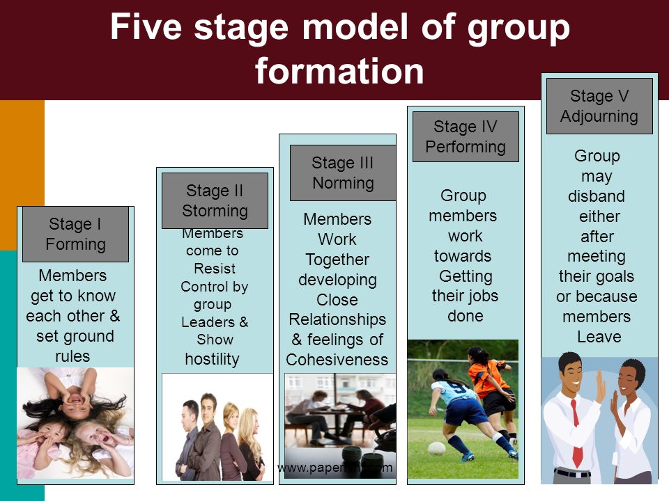 Five stage model of group formation Members get to know each other & set ground rules Members come to Resist Control by group Leaders & Show hostility