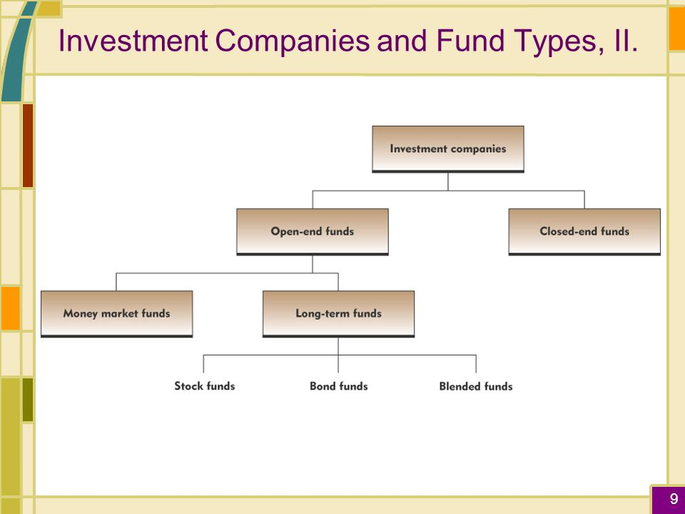 Chapter 4 Mutual Funds Learning Objectives You Are Probably Going