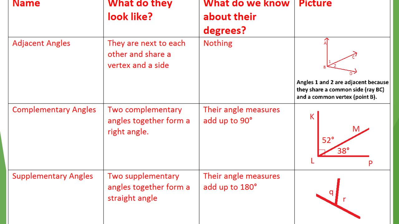Complementary supplementary and vertical angles worksheet pdf