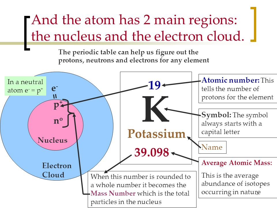 Build An Atom Atoms Atomic Structure Isotope Symbols 2245401. Atomic Structure Phet Worksheet Kidz Activities. Worksheet. Build An Atom Worksheet At Mspartners.co