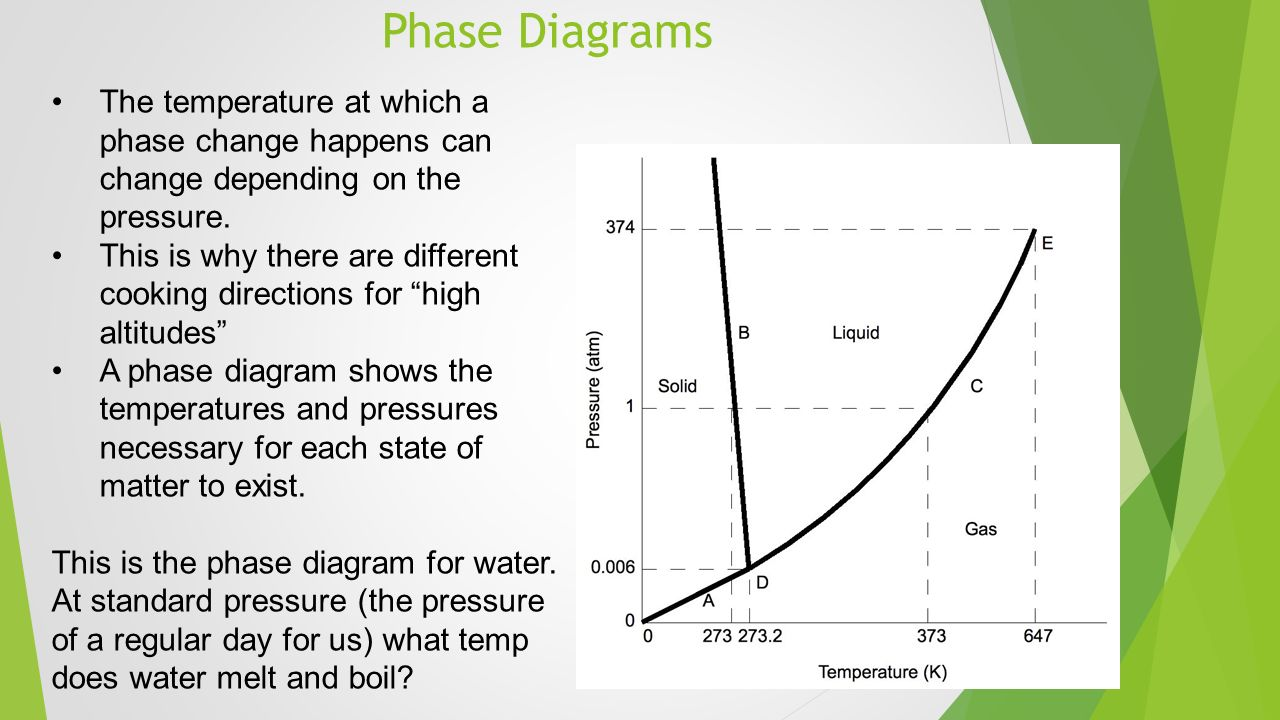 Thermochemistry heating and cooling curves phase change diagrams 13 phase diagrams pooptronica Gallery