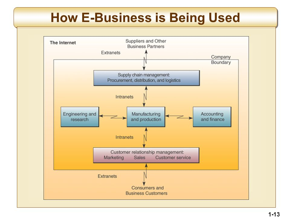 1-13 How E-Business is Being Used