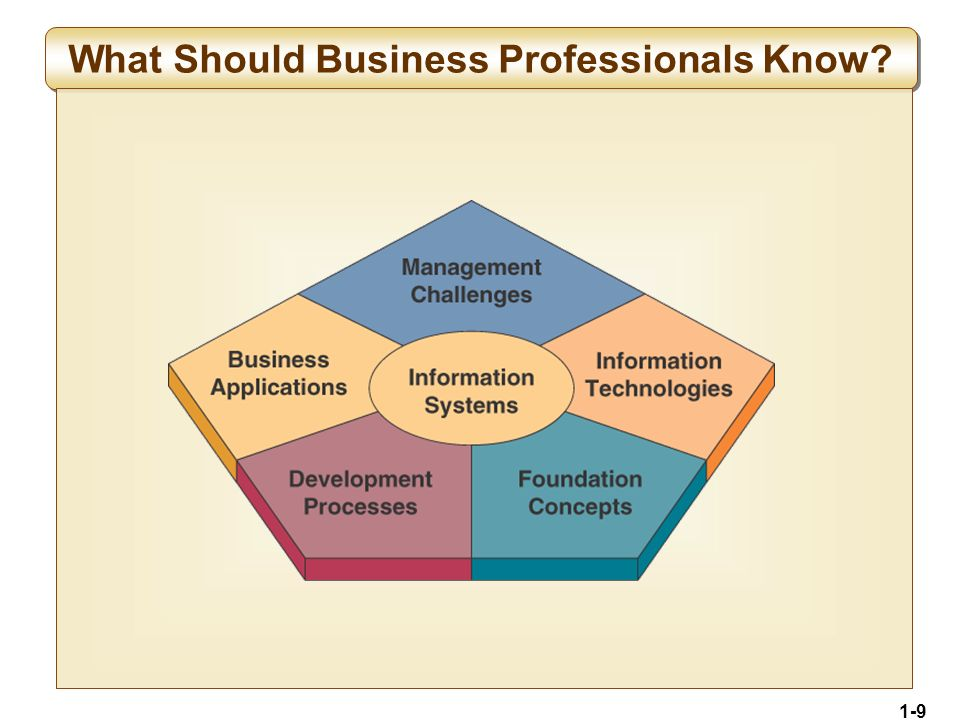 1-10 Fundamental Roles of IS in Business