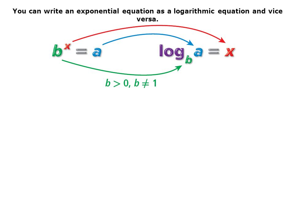 7.4: Evaluate Logarithms and Graph Logarithmic Functions ...