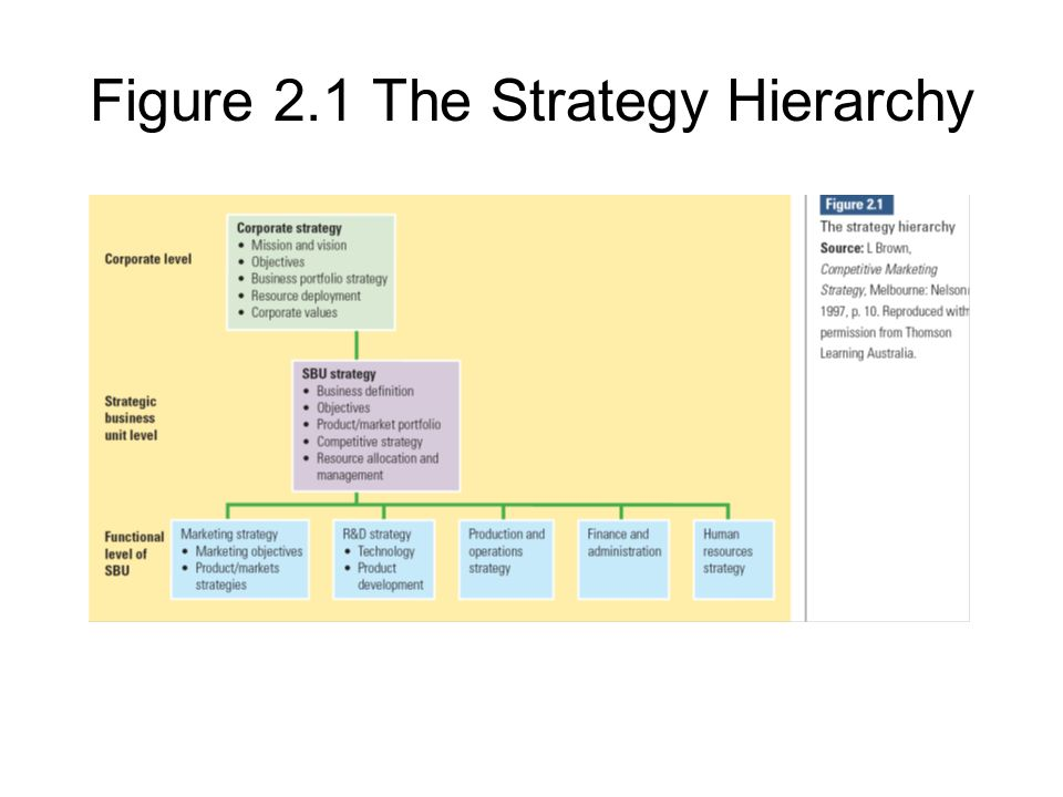 corporate level strategy qantas Hierarchy of strategy functional strategy corporate strategy business (division level strategy) 15  corporate strategy —this strategy seeks to 22  merger- involves a transaction involving two or more corporations in which a stock is exchanged or swapped among independent business.
