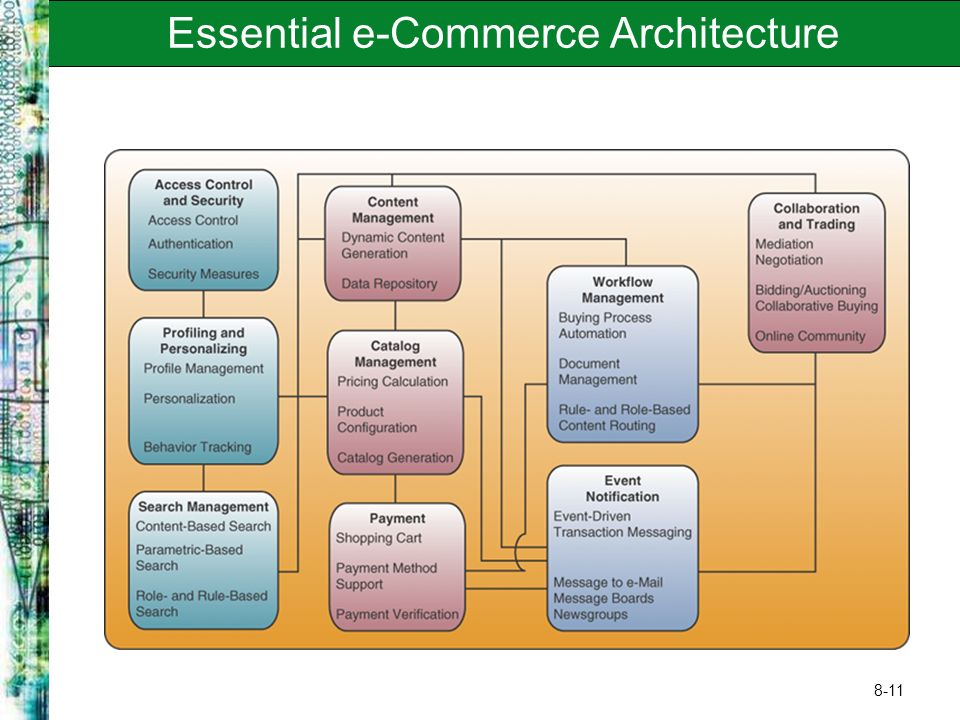 8-11 Essential e-Commerce Architecture