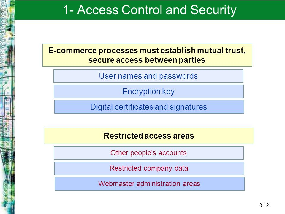 8-12 1- Access Control and Security Encryption key Digital certificates and signatures User names and passwords E-commerce processes must establish mutual trust, secure access between parties Restricted company data Webmaster administration areas Other people's accounts Restricted access areas