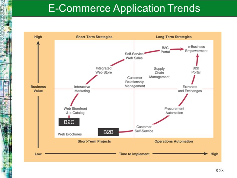 8-23 E-Commerce Application Trends