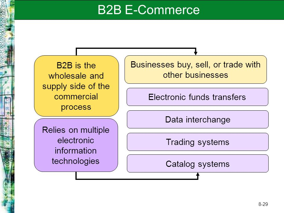 8-29 B2B E-Commerce B2B is the wholesale and supply side of the commercial process Businesses buy, sell, or trade with other businesses Relies on multiple electronic information technologies Catalog systems Trading systems Data interchange Electronic funds transfers