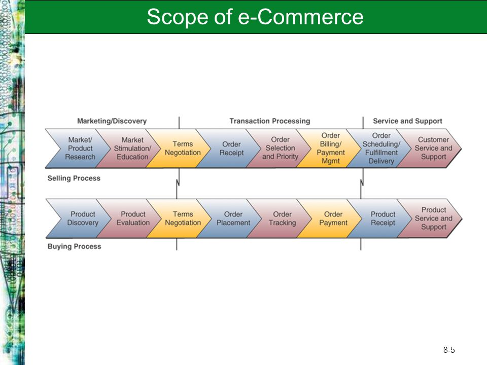 8-5 Scope of e-Commerce