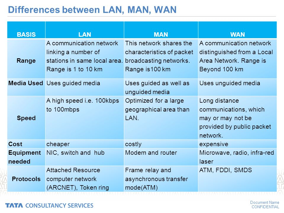 Difference bet lan and wan definition