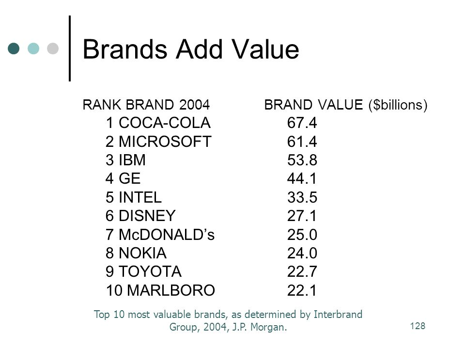 128 Brands Add Value RANK BRAND COCA-COLA 2 MICROSOFT 3 IBM 4 GE 5 INTEL 6 DISNEY 7 McDONALD's 8 NOKIA 9 TOYOTA 10 MARLBORO BRAND VALUE ($billions) Top 10 most valuable brands, as determined by Interbrand Group, 2004, J.P.