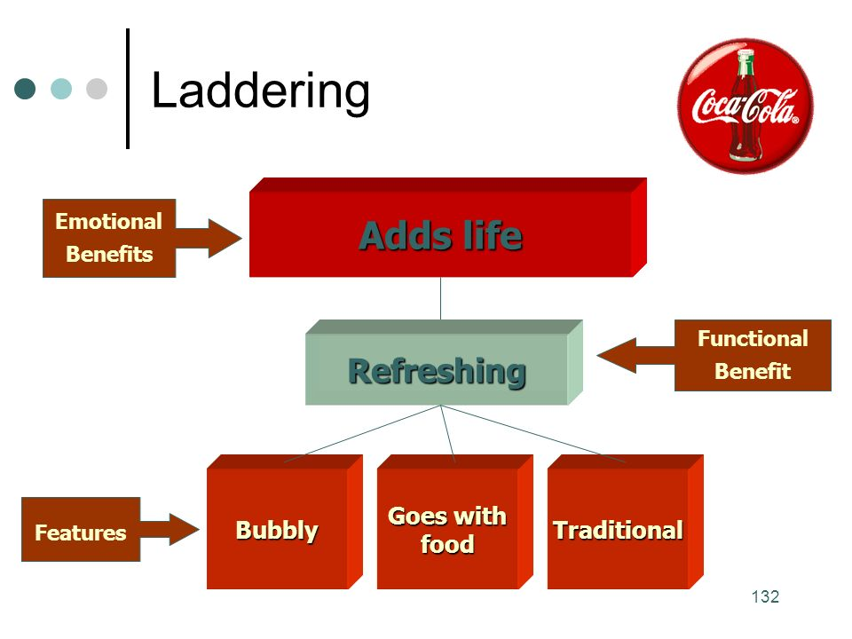 132 Laddering Adds life Refreshing Bubbly Goes with foodTraditional Features Functional Benefit Emotional Benefits