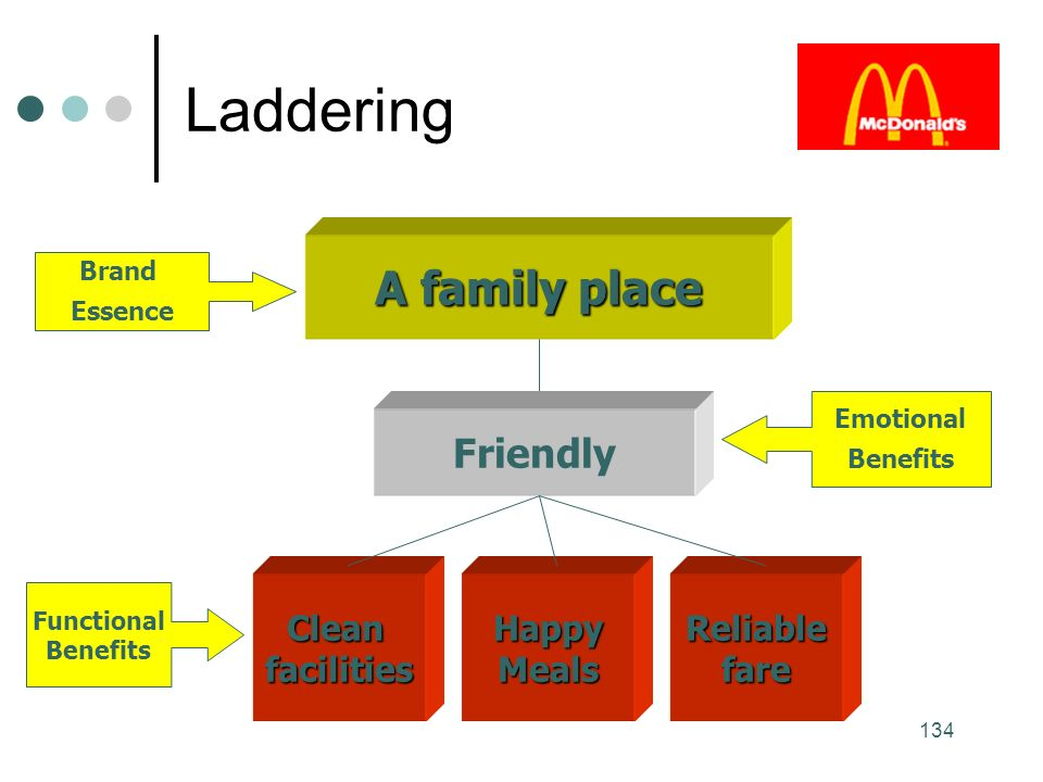 134 Laddering A family place Friendly CleanfacilitiesHappyMealsReliablefare Functional Benefits Emotional Benefits Brand Essence