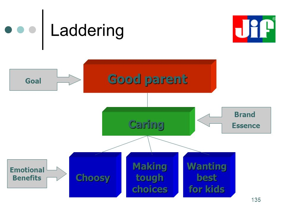 135 Laddering Good parent Caring ChoosyMakingtoughchoicesWantingbest for kids Emotional Benefits Brand Essence Goal