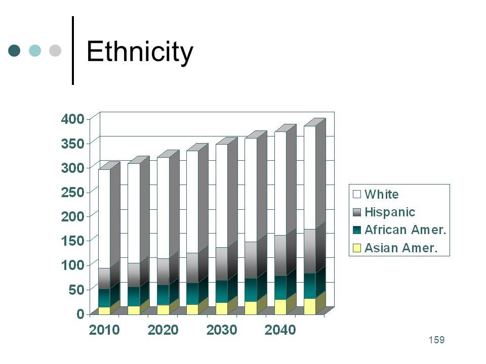 159 Ethnicity