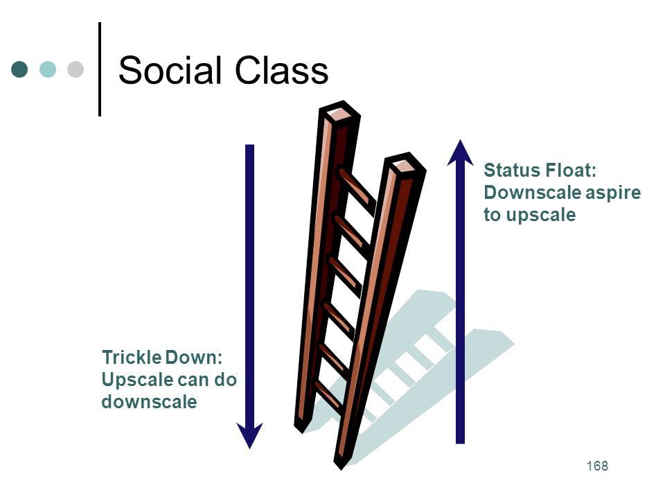 168 Social Class Trickle Down: Upscale can do downscale Status Float: Downscale aspire to upscale