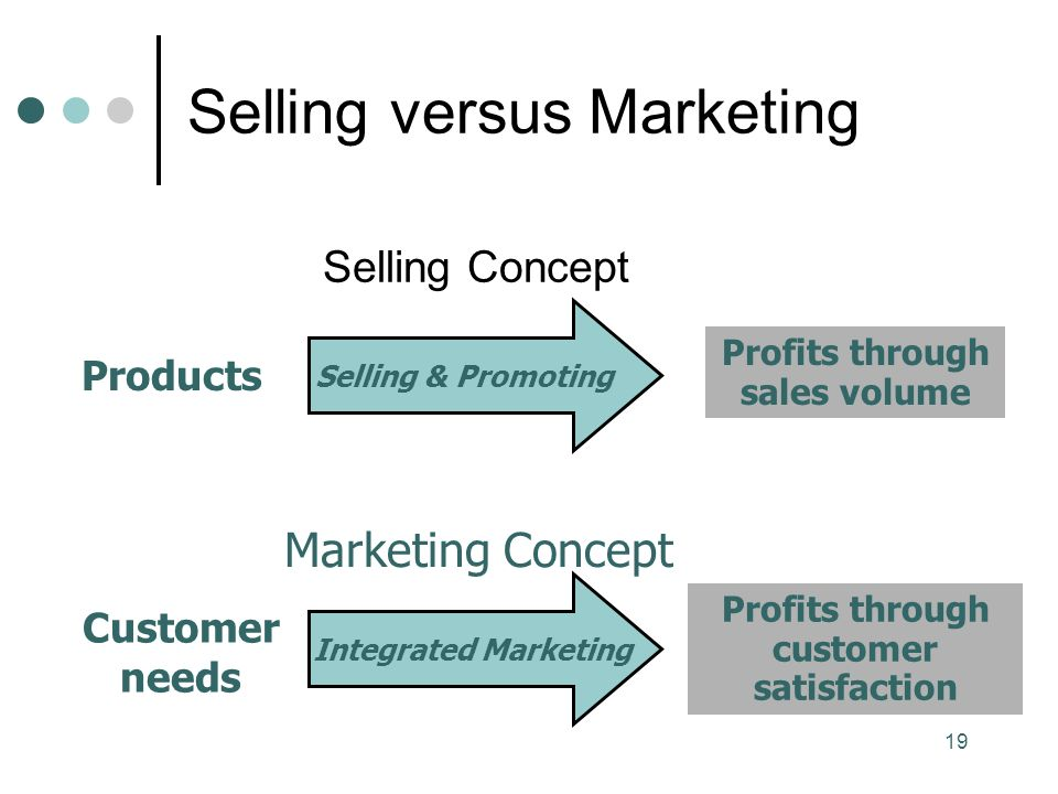 19 Selling versus Marketing Selling Concept Selling & Promoting Products Profits through sales volume Customer needs Profits through customer satisfaction Marketing Concept Integrated Marketing
