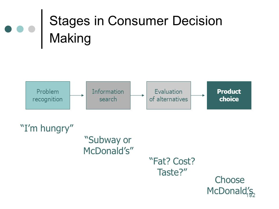 192 Stages in Consumer Decision Making Problem recognition Information search Evaluation of alternatives Product choice I'm hungry Subway or McDonald's Fat.