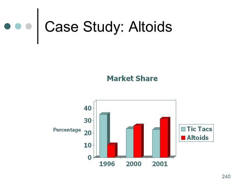 240 Case Study: Altoids