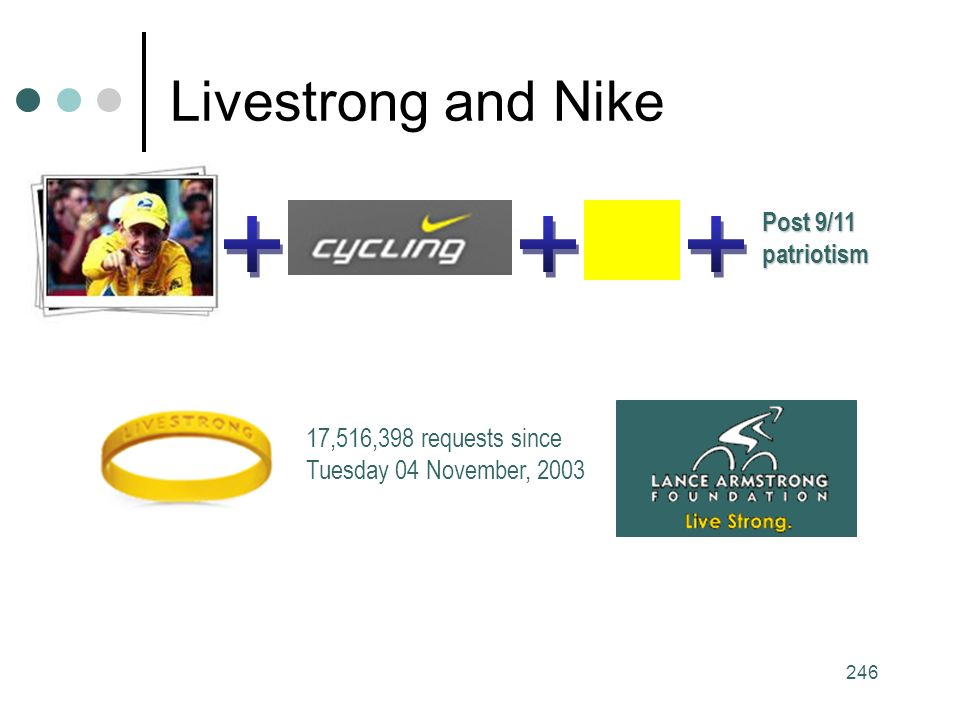 246 Livestrong and Nike 17,516,398 requests since Tuesday 04 November, 2003 Post 9/11 patriotism