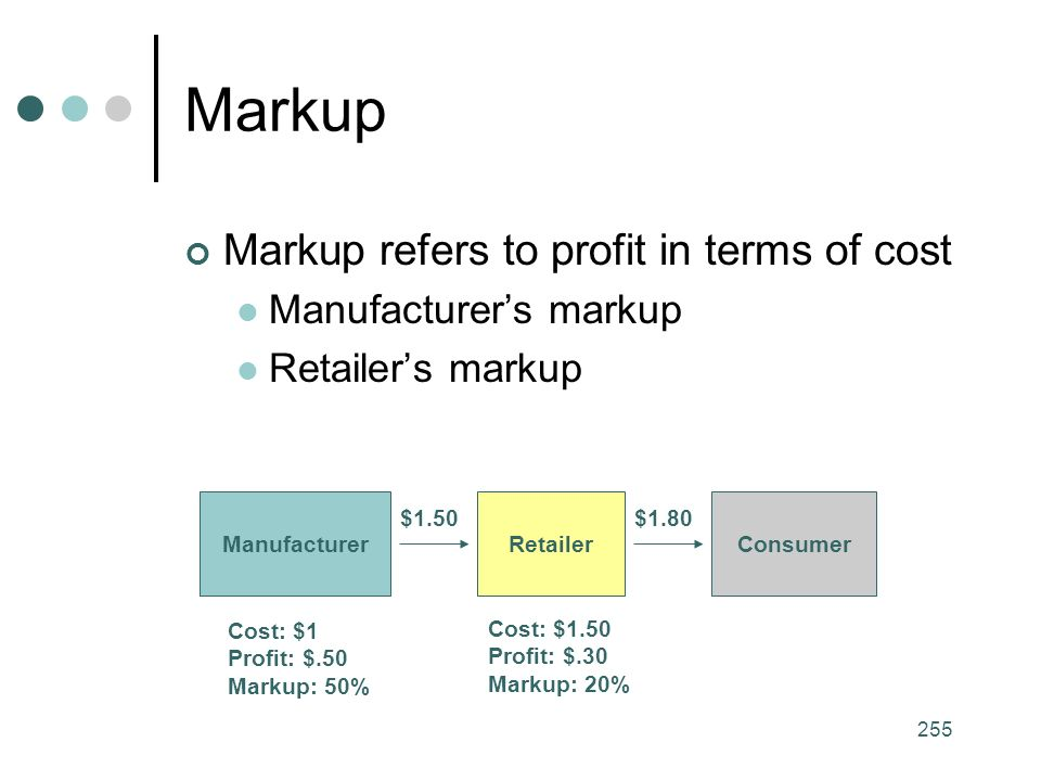 255 Markup Markup refers to profit in terms of cost Manufacturer's markup Retailer's markup ManufacturerRetailerConsumer Cost: $1 Profit: $.50 Markup: 50% $1.50$1.80 Cost: $1.50 Profit: $.30 Markup: 20%