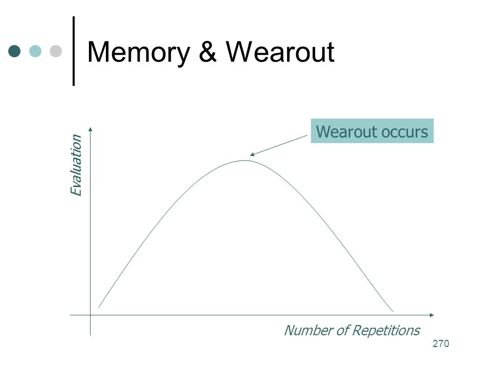 270 Memory & Wearout Number of Repetitions Evaluation Wearout occurs