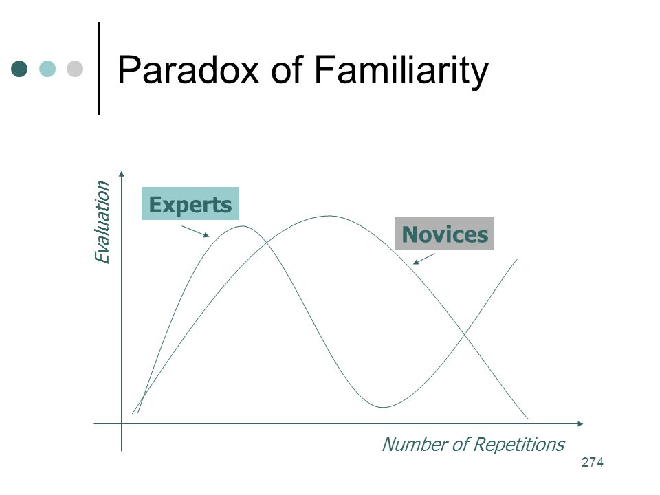 274 Paradox of Familiarity Number of Repetitions Evaluation Experts Novices