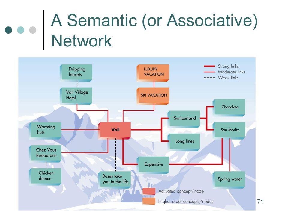 71 A Semantic (or Associative) Network